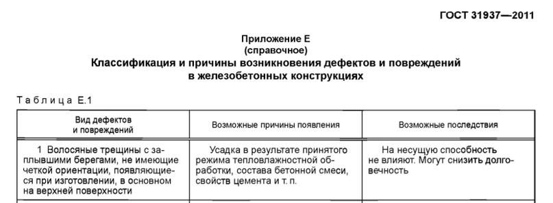 ГОСТ 31937-2011