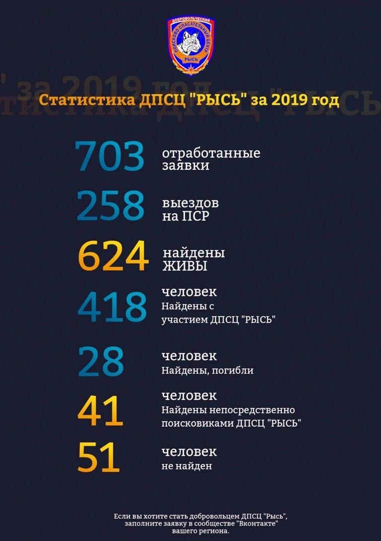 Результаты нашей работы за 2019 год: