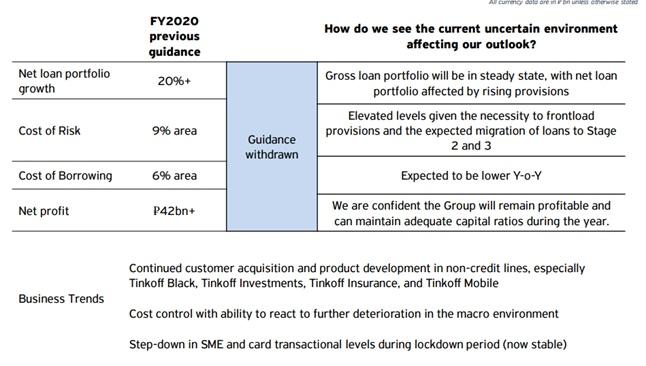 TCS Group Holding: отчет за 1 квартал 2020 года., изображение №15