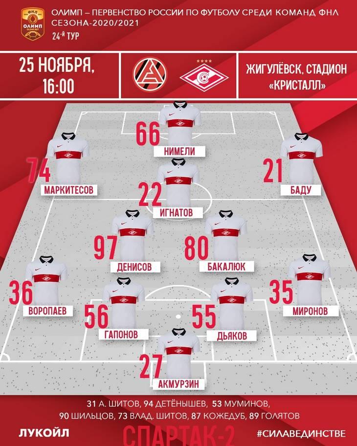 Состав «Спартака-2» на матч 24-го тура ФНЛ с «Акроном»