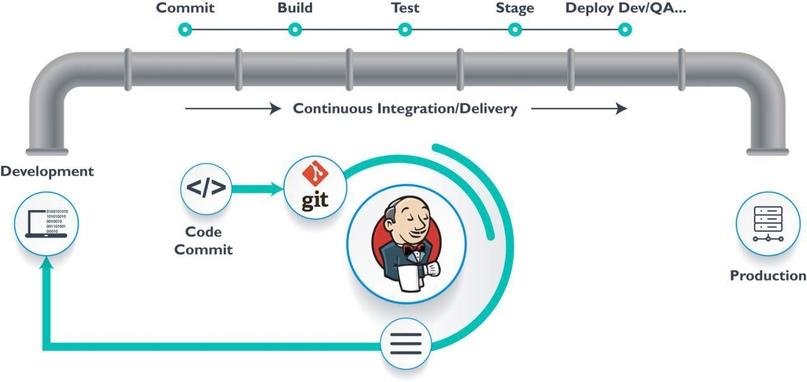 Jenkins: удобство и автоматизация рутины, изображение №2