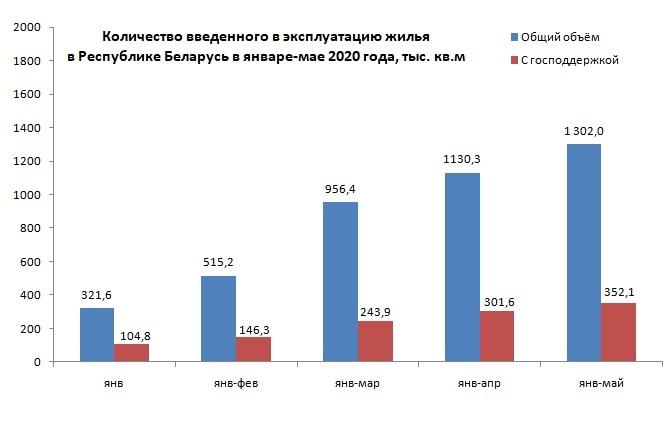 Объемы строительства в Беларуси в 2020 году