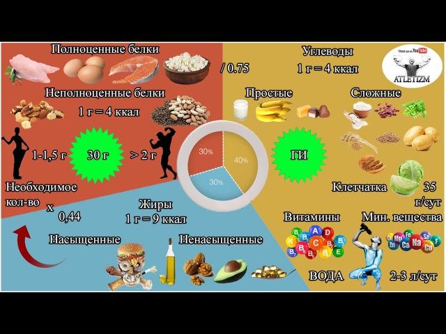 Дохідливо про правильне харчування для спалювання жиру і набору м'язової маси Частина 1 СТРУКТУРА РАЦІОНУ