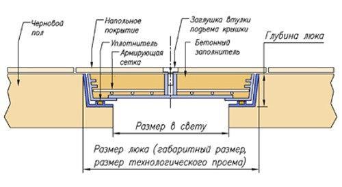 Скрытый люк в погреб своими руками: монтаж и отделка, изображение №7