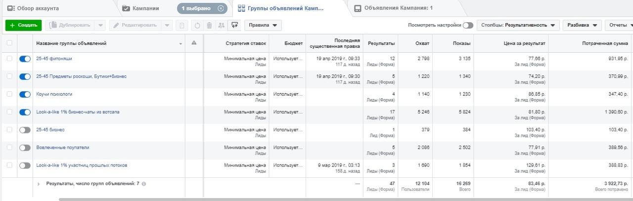 Кейс 480 лидов на женский тренинг в Новосибирске «Женщина в бизнесе», изображение №3