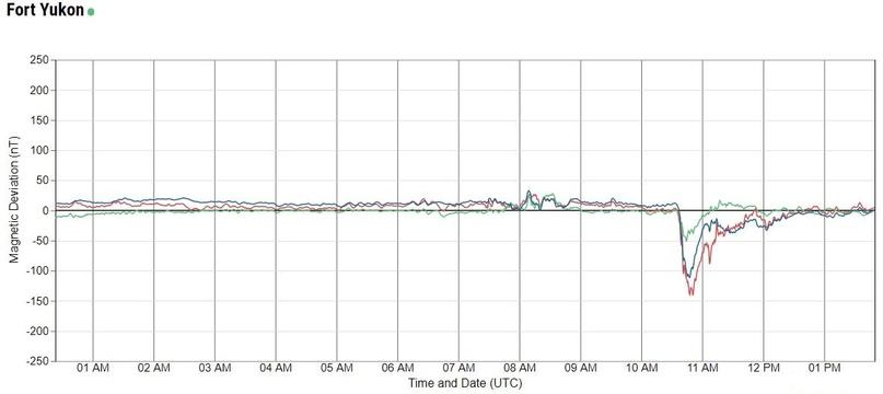 Показания магнитометра в реальном времени в городе Форт-Юкон (с сайта University of Alaska — Magnetometer)