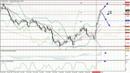 Прогноз на неделю с 21 10 25 10 2019 EUR USD GBP USD USD JPY AUD USD Gold