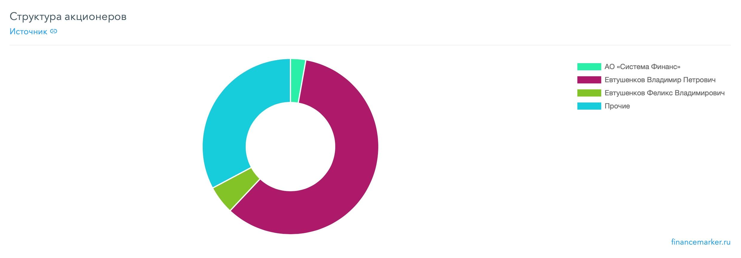 АФК Система - полный разбор компании + SWOT-анализ, изображение №11