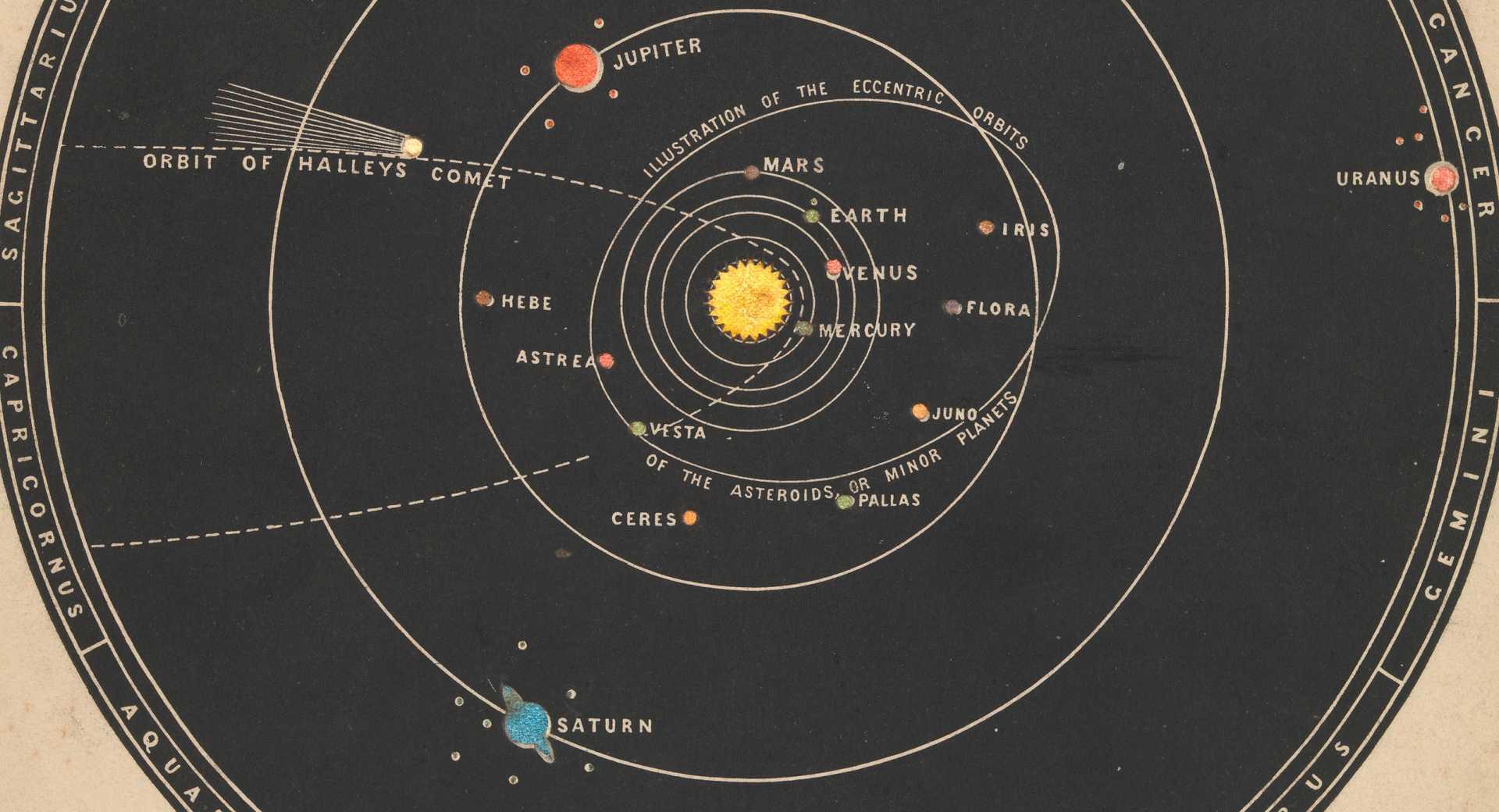 Солнечная система и все ее небесные тела