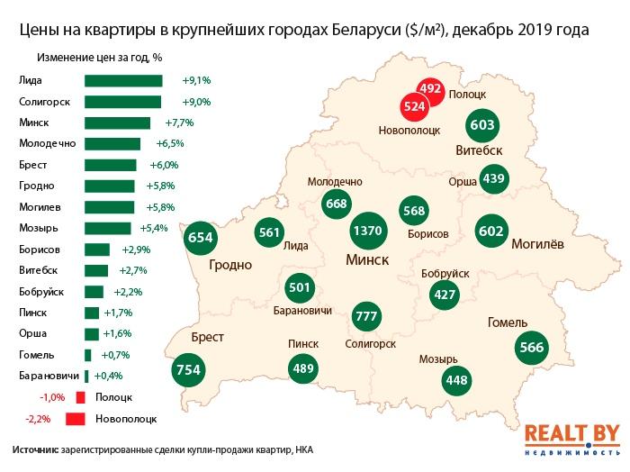 В Бресте квартиры подорожали за год на 6%, в Пинске и Барановичах почти не изменились