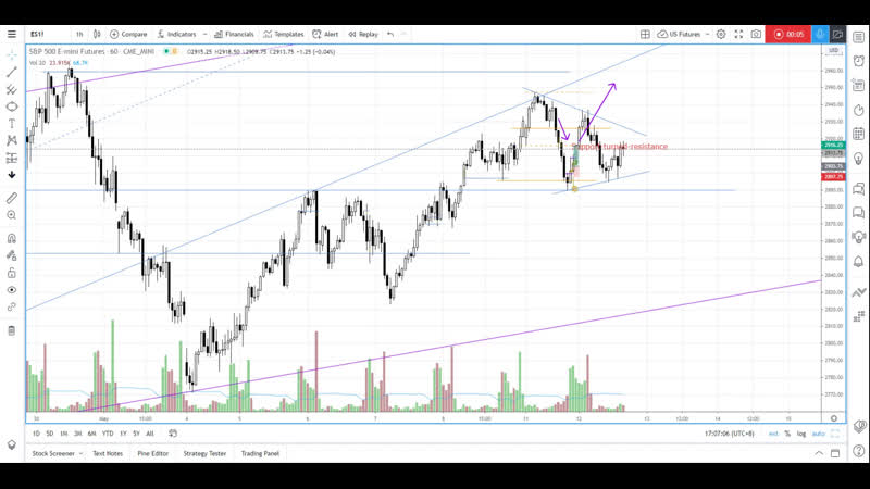 SP 500 futures pending breakout from apex - Daily Market Analysis