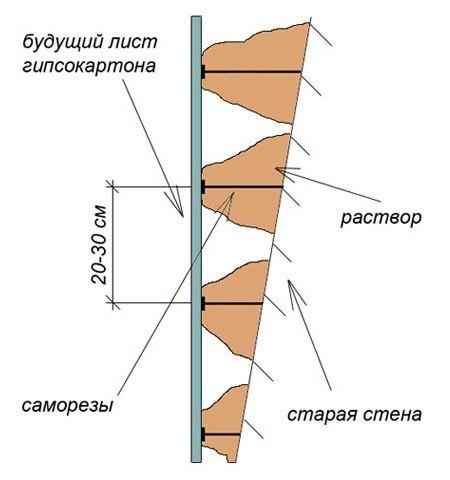 Выравниваем стены самостоятельно, изображение №22