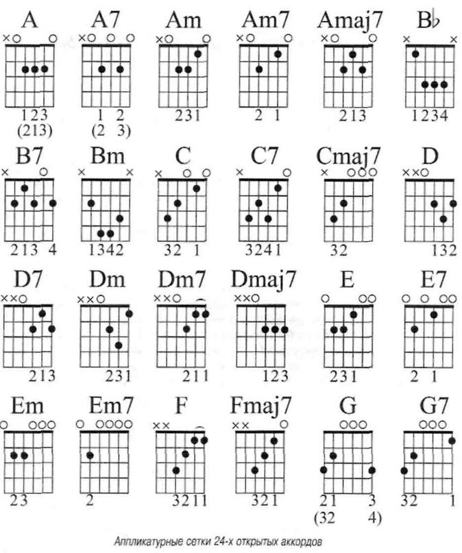 рассмотрен вопрос сложные гитарные аккорды фото шеркеши черкеши подтверждают