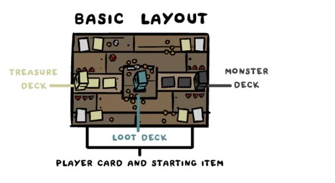 Колоды сокровищ, лута и монстров, карта игрока и стартовый предмет