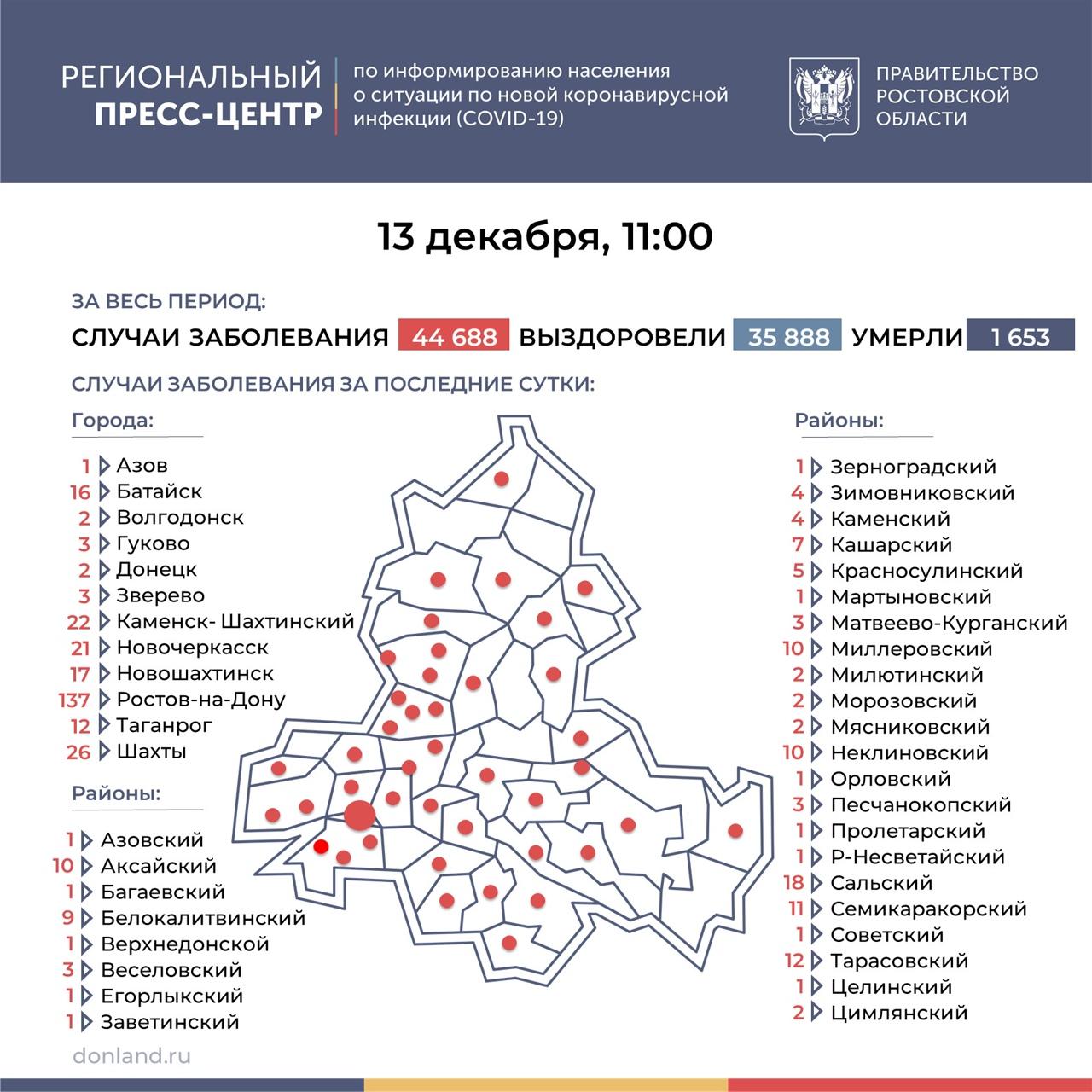 На Дону число инфицированных COVID-19 выросло на 391, в Таганроге 12 новых случаев