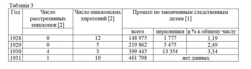 СТАТИСТИЧЕСКИЕ ДАННЫЕ О ГОНЕНИЯХ НА ЦЕРКОВЬ В СССР В 1918-1953 ГГ., изображение №7