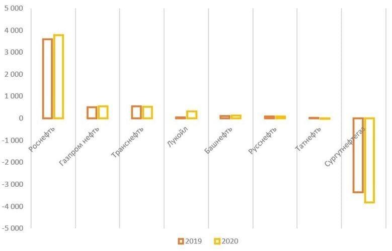 Обзор итогов 2020 года российского нефтяного сектора, изображение №17