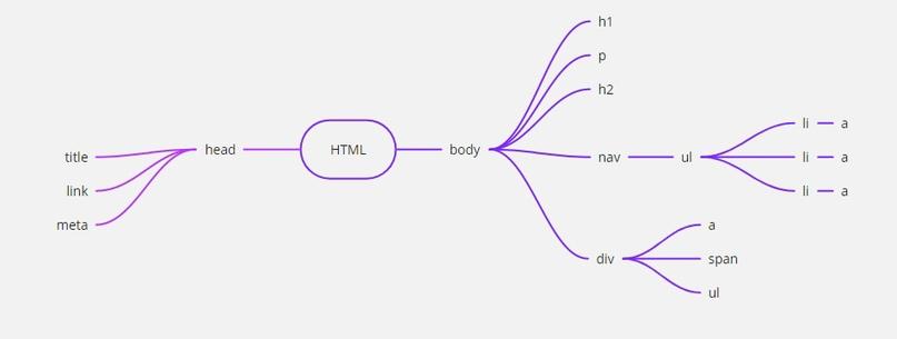 ОСНОВЫ HTML, изображение №4