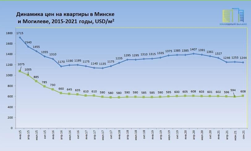 Цены на квартиры в Минске и Могилеве в 2014-2021 годах