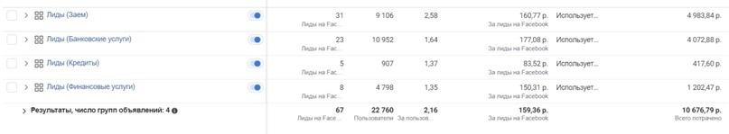 Получили 67 заявок по цене 159 рубля