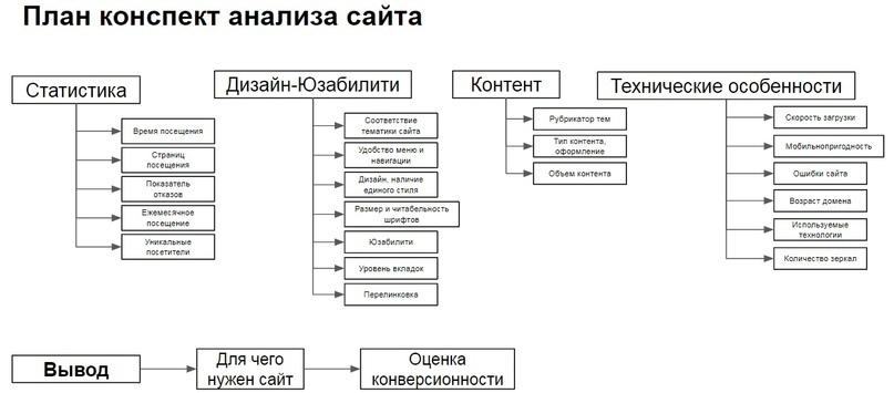 """Кейс """"Анализ конкурентов без воды"""", изображение №17"""