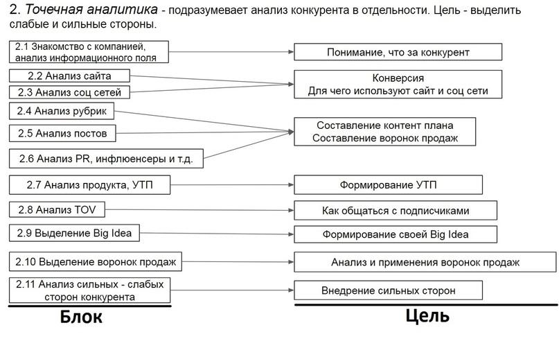 Этапы точечной аналитики