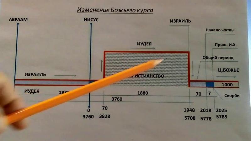 О РОДЕ СЕМ 70 7 54 й выпуск