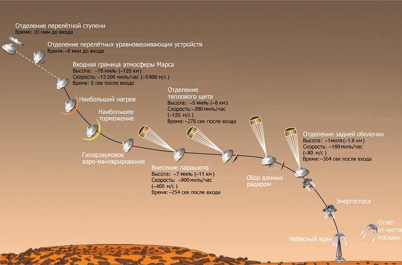 Схема посадки марсохода.